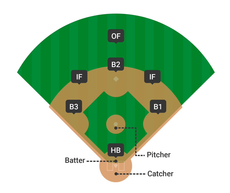 baseball positions
